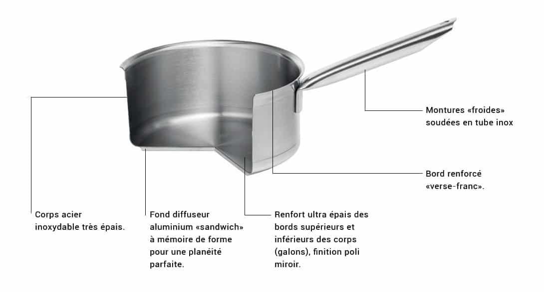TRADITION : La batterie Premium pour les Chefs
