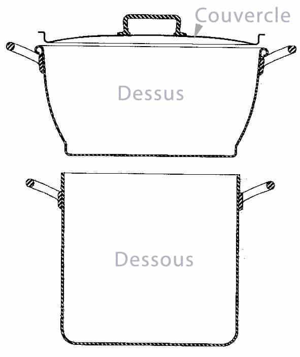 Schéma de composition des couscoussiers